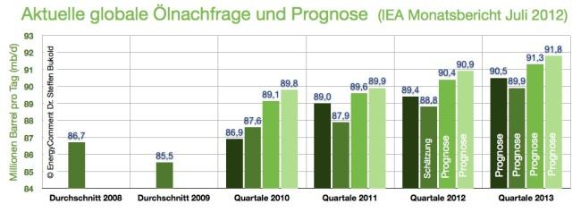 iea-oelnachfrage-aktuell-juli12