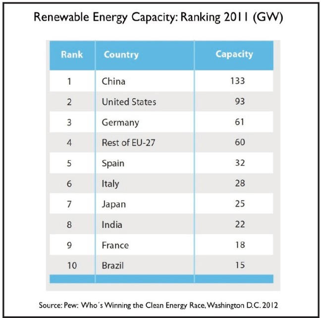 märkte-erneuerbare-energien-china