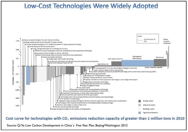 maßnahmen-zur-CO2-reduzierung-in-china