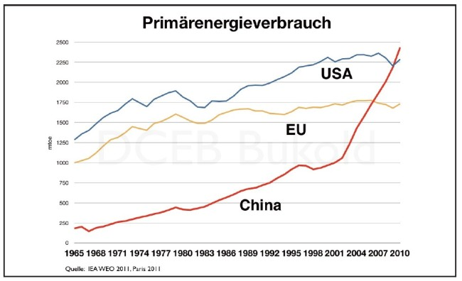 primärenergieverbrauch-china-us-d