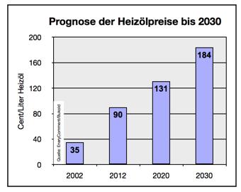 prognose-heizölpreise-bis-2030