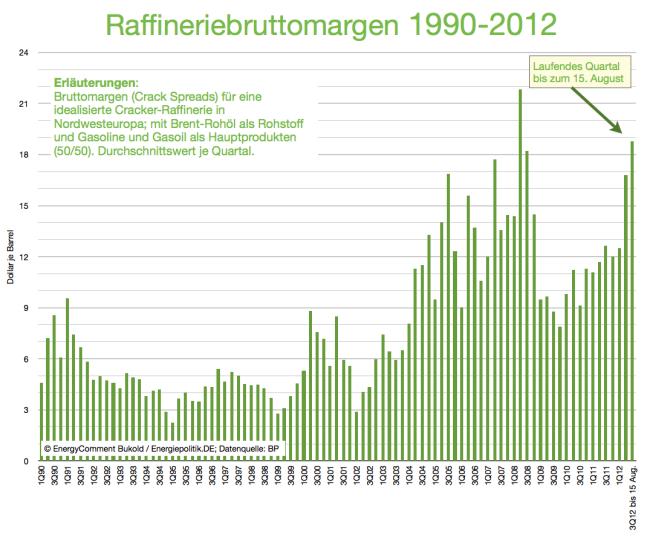 raffinerie-bruttomargen-1990-bis-2012