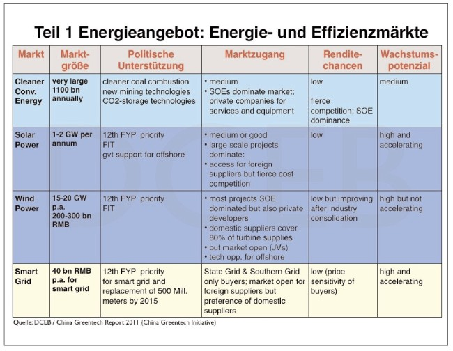 strategische-energiemärkte-china-1