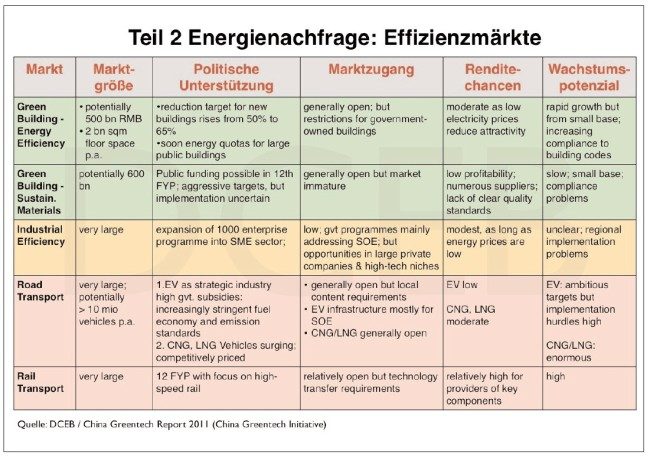 strategische-energiemärkte-china-2