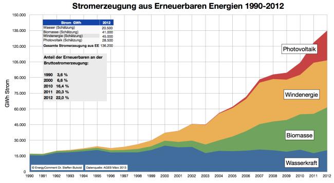 stromerzeugung-aus-erneuerbaren-energien-bis-2012