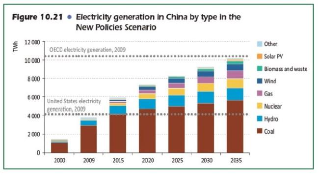 stromerzeugung-in-china-nach-energieträger