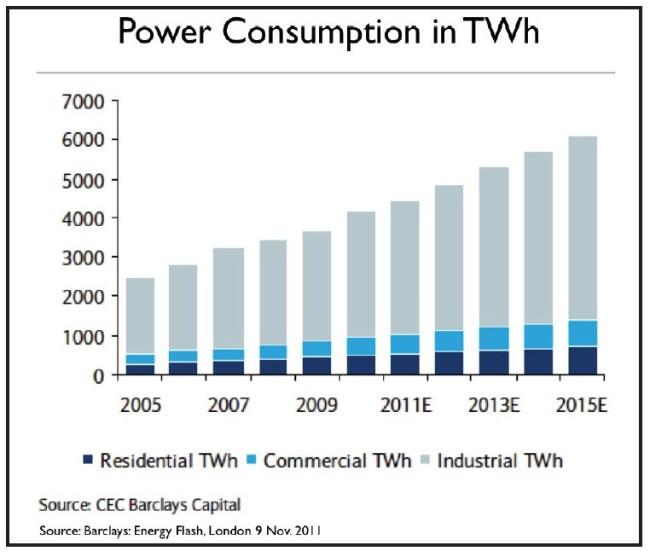 stromverbrauch-nach-sektoren-china