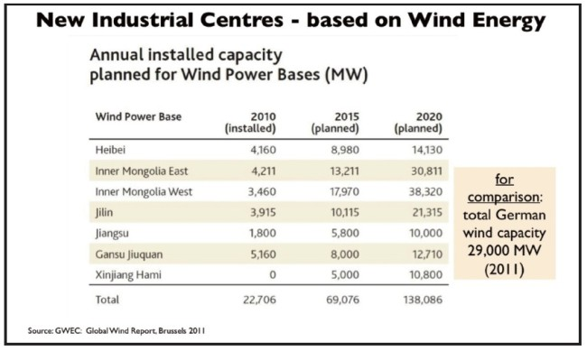 windenergie-china-wind-bases
