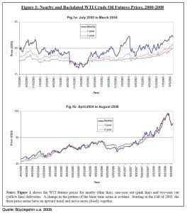 wti-ölpreis-2000-2008