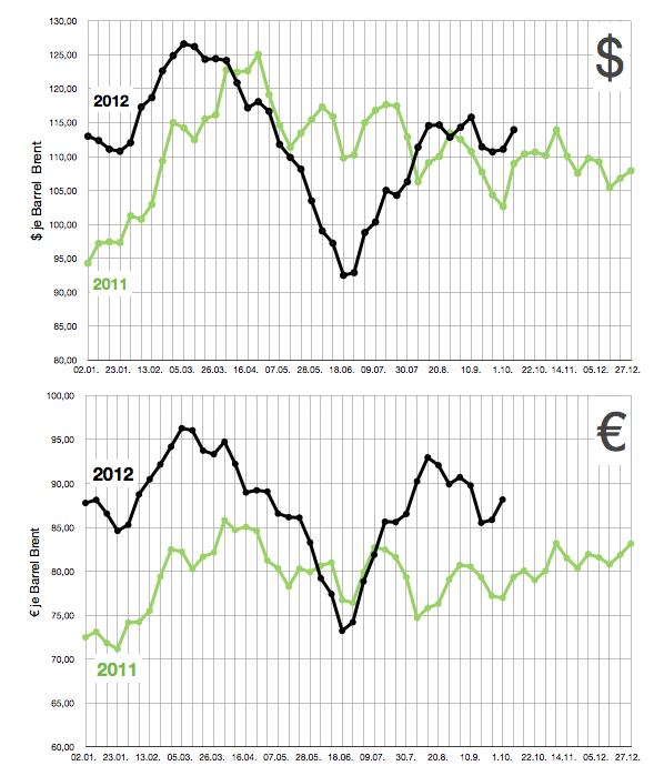 ölpreis-in-dollar-und-euro-bis-14-okt-2012