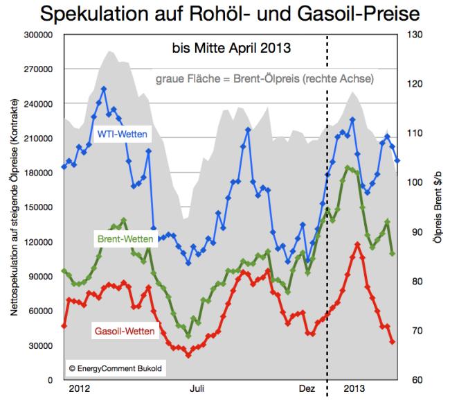 ölpreis-spekulation-bis-mitte-april-2013