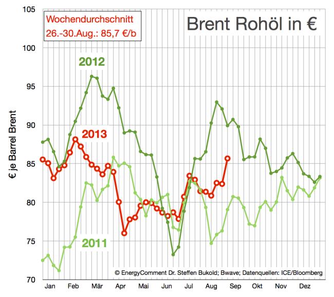 Rohölpreise (Brent) in Euro 2011-2013