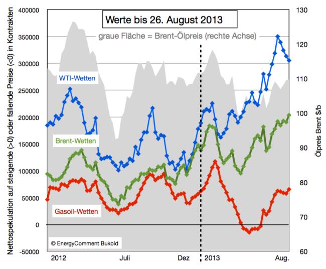 Ölpreise: Spekulation mit Rohöl (Brent, WTI) und Gasoil 2012-2013