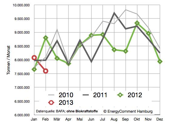 Ölverbrauch in Deutschland 2010-2013