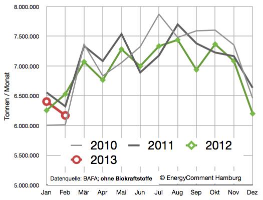 Ölverbrauch ohne leichtes Heizöl in Deutschland 2010-2013