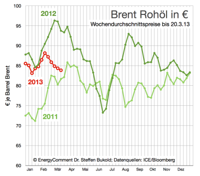 Brent-Rohölpreis-in-Euro-bis-20-März-2013