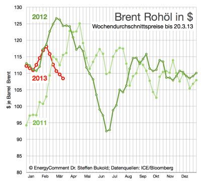Brent-Rohölpreise-in-Dollar-bis-20-März-2013