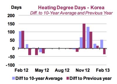 Heizkosten-Gradtagszahlen-Südkorea