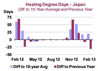 Heizkosten-Japan-Gradtagszahlen