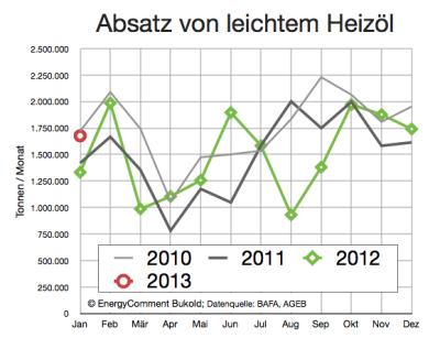 absatz-heizöl-bis-januar-2013