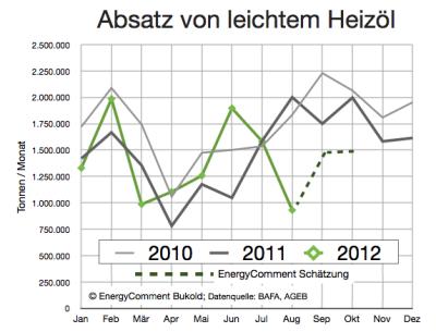 absatz-leichtes-heizöl-bis-august-2012