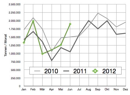 absatz-leichtes-heizöl-bis-juni-2012