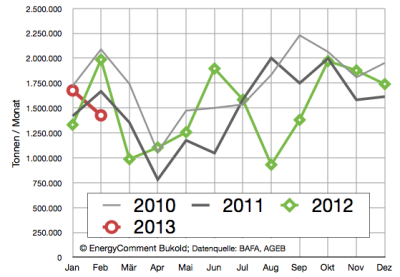 absatz von leichtem heizöl bis februar 2013