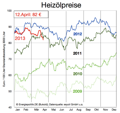 aktuelle-heizölpreise-bis-12april2013