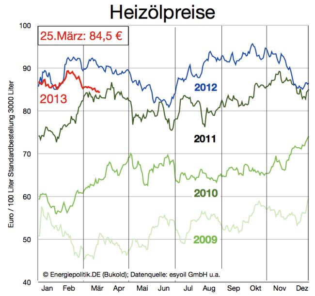 aktuelle-heizölpreise-bis-26-märz-2013