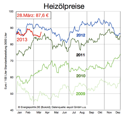 aktuelle-heizölpreise-bis-28-märz-2013