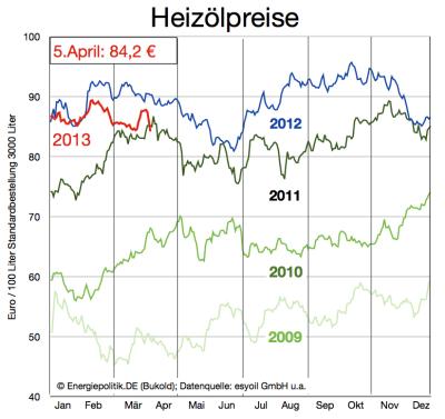 aktuelle-heizölpreise-bis-5-april-2013