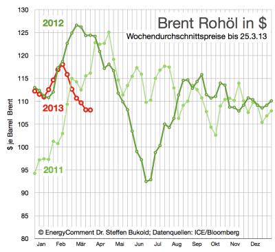 aktueller-ölpreis-in-dollar-bis-25-märz-2013