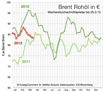 aktueller-ölpreis-in-euro-bis-25-märz-2013