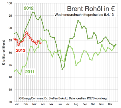 brent-ölpreis-in-euro-bis-5-april-2013