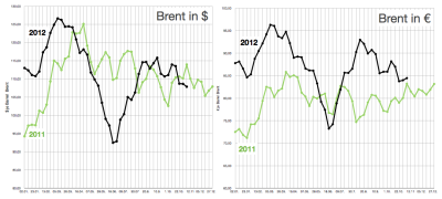 brent-oelpreis-in-dollar-and-euro-bis-9-nov-2012