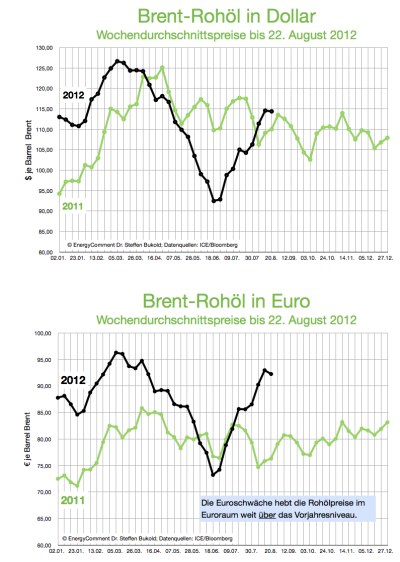 brent-rohöl-in-dolla-rund-euro-bis-22-aug-2012