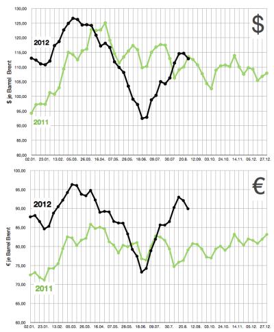 brent-rohölpreise-bis-31aug