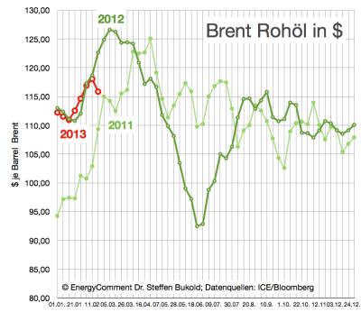 brent-rohölpreise-in-dollar-bis-25-februar-2013