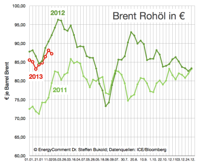 brent-rohölpreise-in-euro-bis-25-februar-2013
