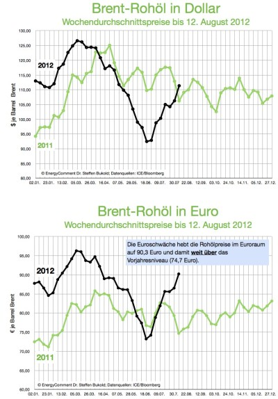 brent-rohoel-in-dollar-und-euro-bis-12-august-2012