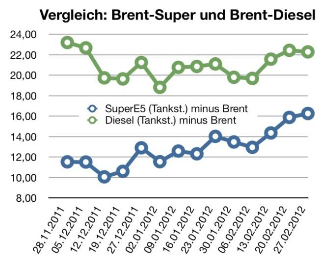 brent-super-diesel