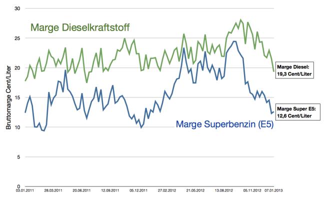 bruttomarge-der-mineralölbranche-diesel-und-superbenzin-bis-7-januar-2013