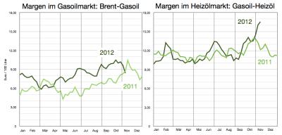 bruttomargen-gasoil-heizöl-bis-9-november-2012