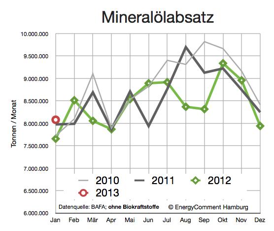 deutsche-ölnachfrage-bis-januar-2013