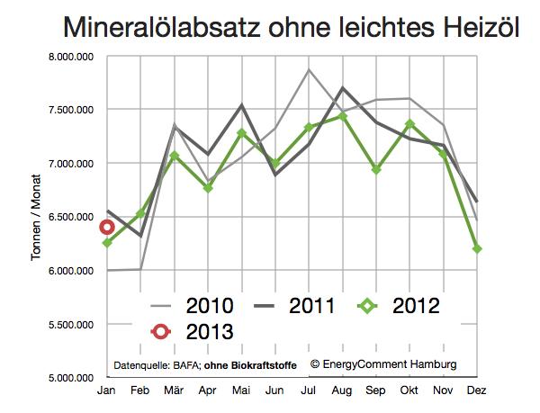 deutsche-ölnachfrage-ohne-heizöl-bis-januar-2013