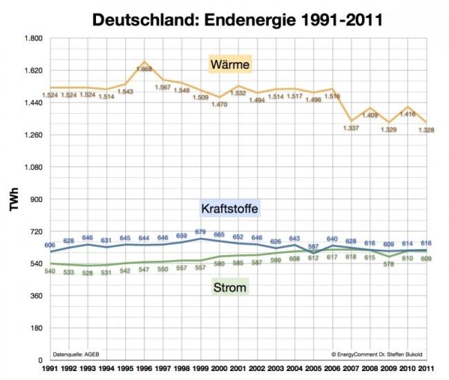 deutschland-endenergie-1991-2011-e1338796777936