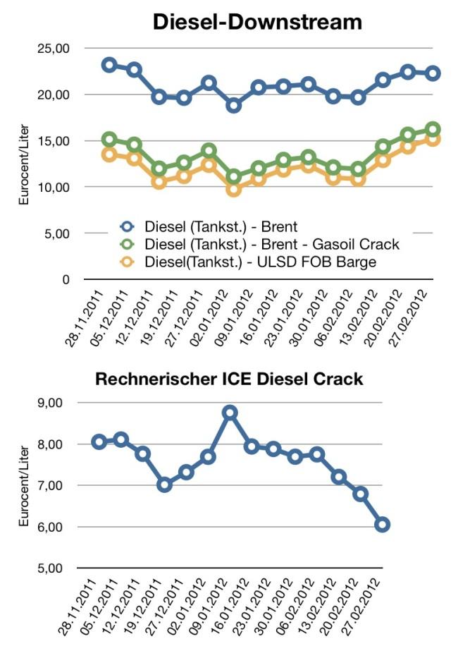 diesel-cracks