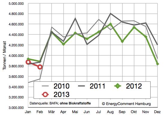 Absatz von Diesel- und Ottokraftstoffen bis Februar 2013