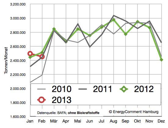 Absatz Dieselkraftstoff bis Februar 2013 (ohne Biokraftstoffe)