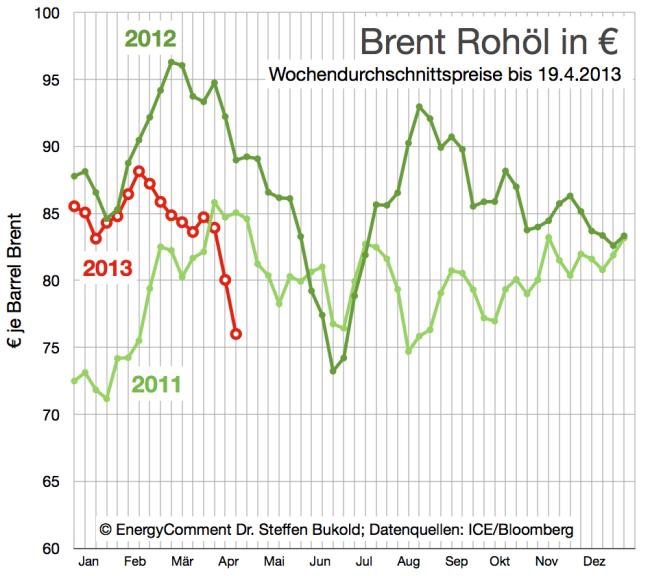 entwicklung-ölpreise-brent-in-euro-bis-19-april-2013